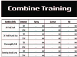 Combine Training Results